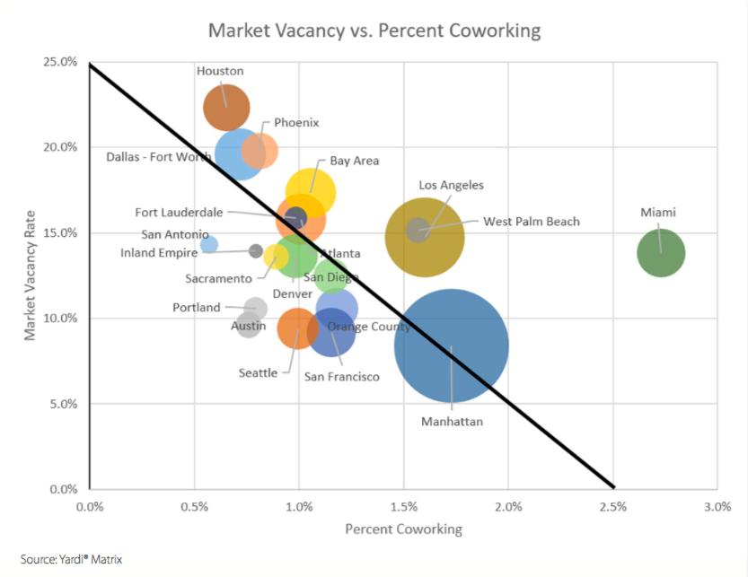 Market vacancy vs. percent coworking